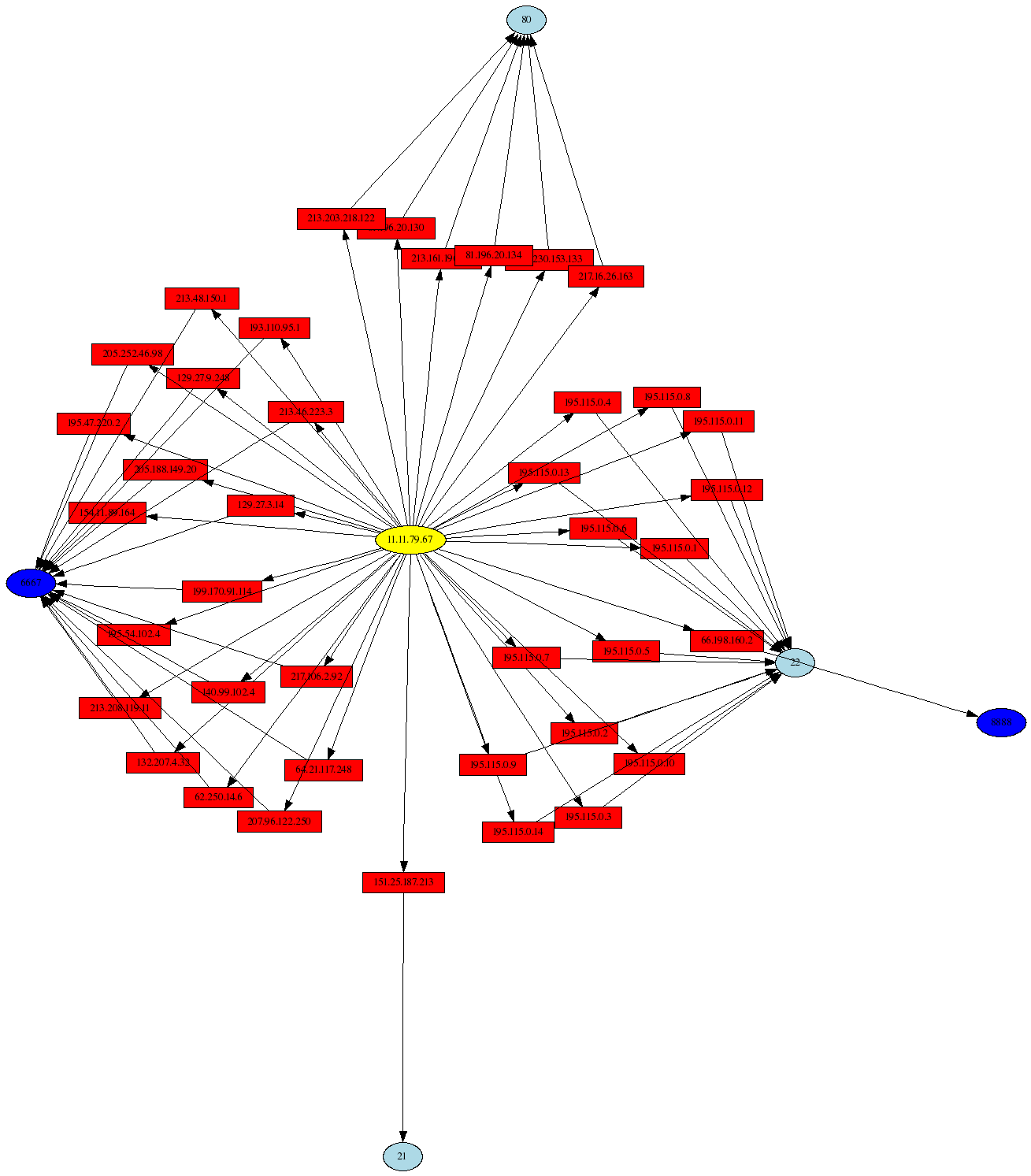 Compromised Honeynet system: Link graph of outbound connections